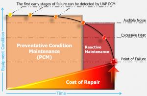 Preventative Condition Maintenance Graph